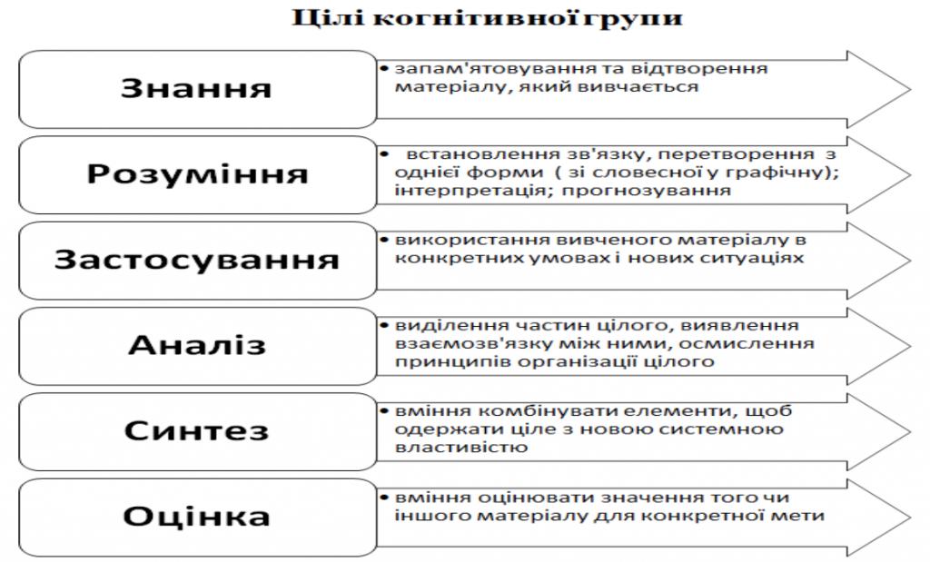 Цілі когнітивної групи