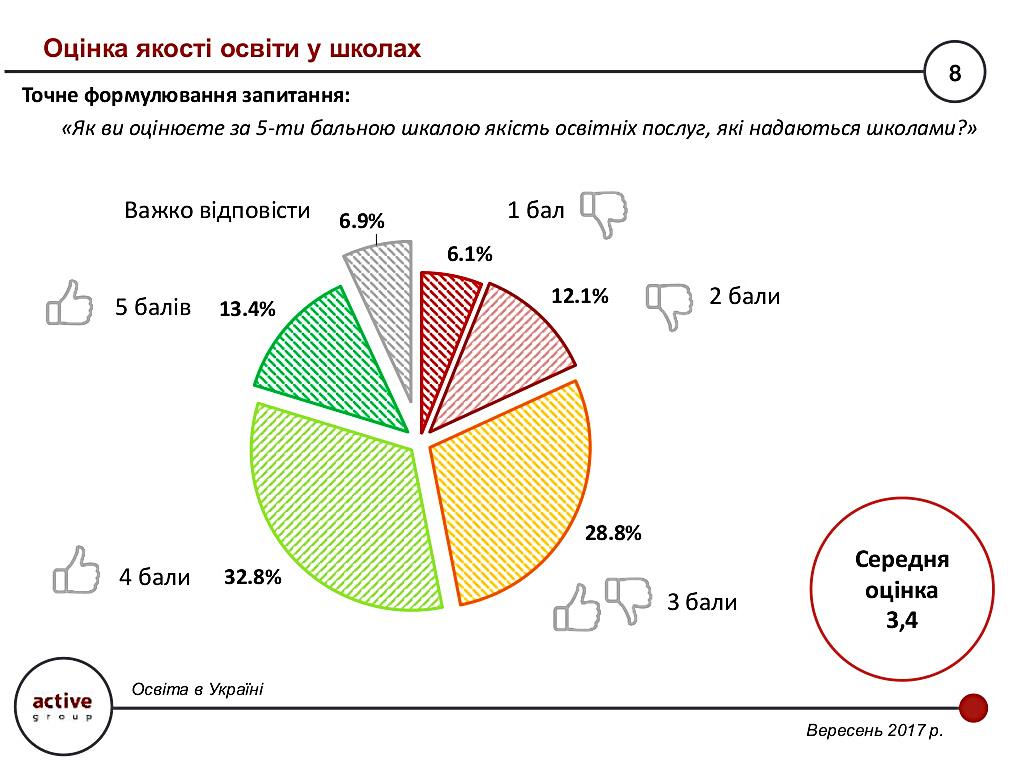 Оцінка якості освіти в школах