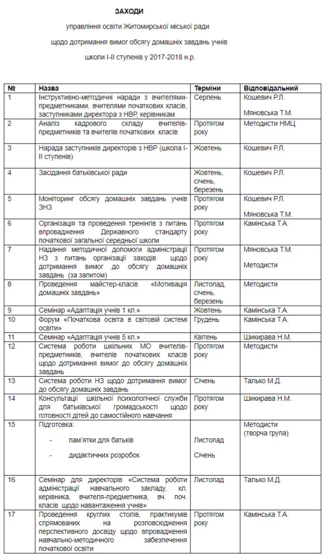 План для для дотримання наказу Житомирської міськради про недопустимість перевантаження домашніми завданнями