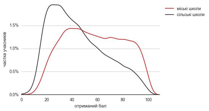 Розподіл учнів міських та сільських шкіл за балом з української мови та літератури на ЗНО-2016