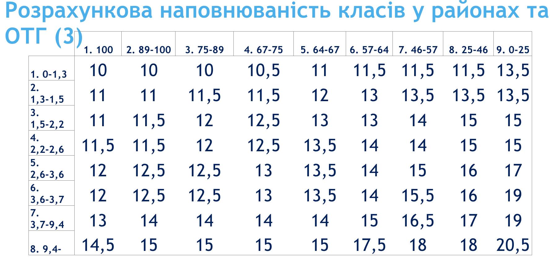 Розподіл освітньої субвенції в районах та ОТГ