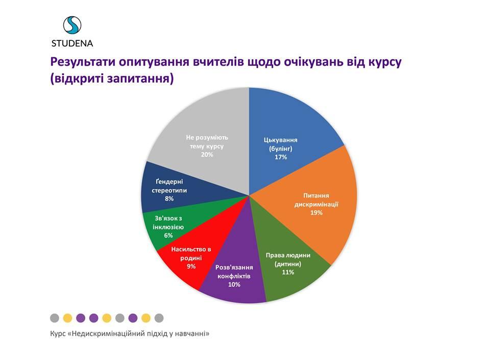 В Україні розроблять онлайн-курс для вчителів з протидії дискримінації в школі
