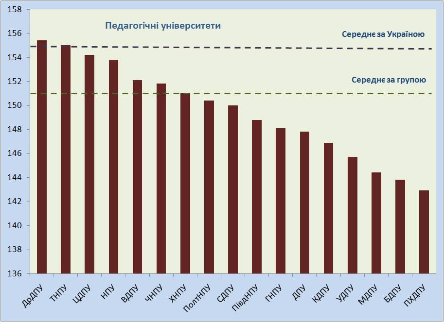 У 15 з 17 педвишів середній конкурсний бал нижчий за середній в Україні